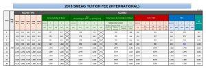 Bảng học phí trường SMEAG 2018