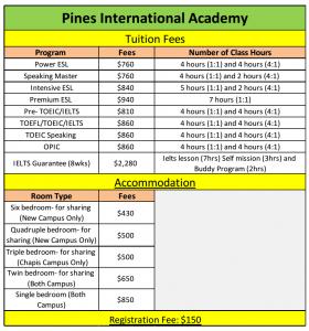 Bảng chi phí trường Pines