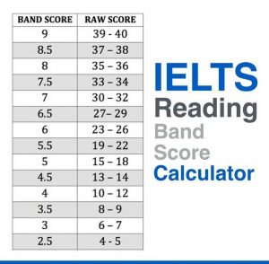 Thang chấm điểm bài thi IELTS Reading