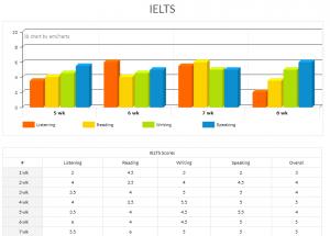 Báo cáo điểm thi thử IELTS hàng tuần trường SMEAG