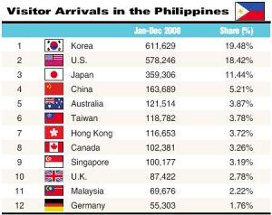 Lượng du khách tới Philippines hàng năm