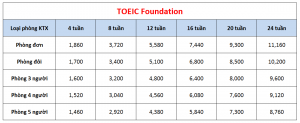 Học phí khóa TOEIC Foundation trường SMEAG