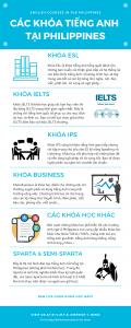 [Infographic] Các khóa tiếng Anh tại Philippines