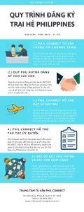 [Infographic] Quy trình đăng ký trại hè Philippines