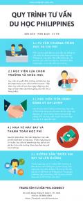 [Infographic] Quy trình tư vấn học tiếng Anh tại Philippines
