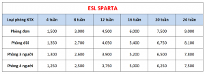 Học phí trường CG - Khóa ESL Sparta