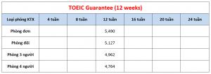 Học phí trường CPILS - Khóa TOEIC Guarantee