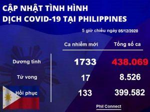 Du học Philippines - Cập nhật tình hình dịch Covid-19